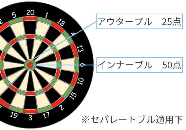 セパレートブルの点数の計算方法