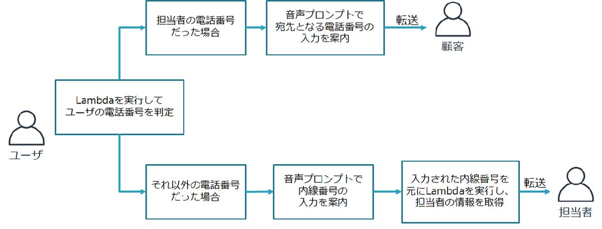 f:id:ankomochi_kinako:20200526163504p:plain