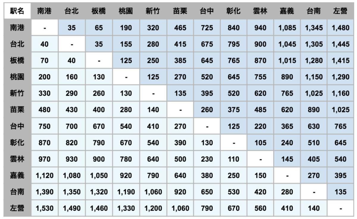 台湾新幹線の指定席と自由席の料金