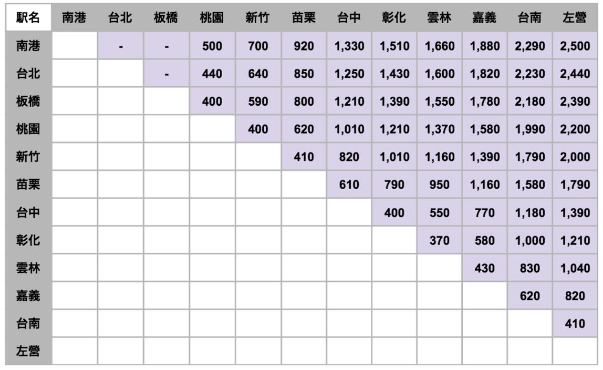 台湾新幹線グリーン車の料金表