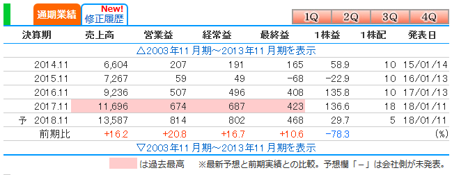 f:id:anotherinvestor:20181005021842p:plain