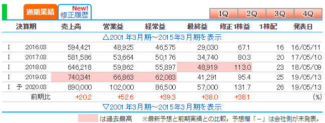 f:id:anotherinvestor:20190603235243p:plain