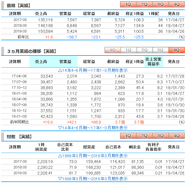 f:id:anotherinvestor:20190705130331p:plain