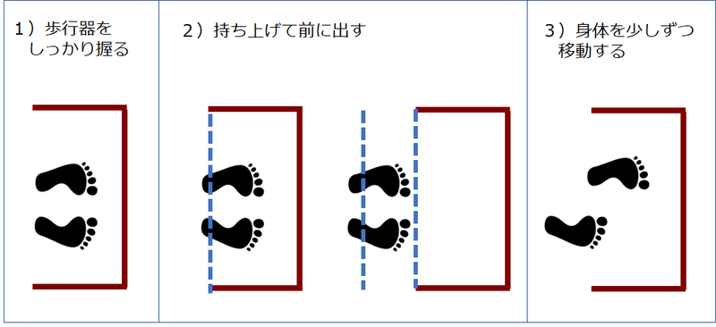 固定歩行器の使い方