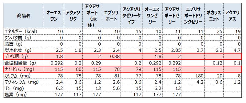 経口補水液とスポーツドリンク(ゼリー含む)商品の成分比較