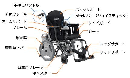 電動車椅子の構造と名称