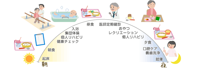介護サテライト型特別養護老人ホーム(地域密着型介護老人福祉施設)の1日の流れ(例)