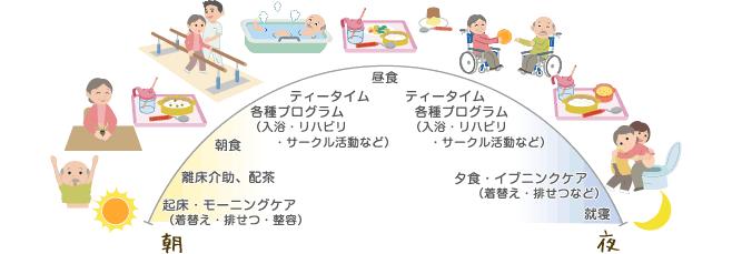 介護特別養護老人ホーム(介護老人福祉施設)の1日の流れ(例)