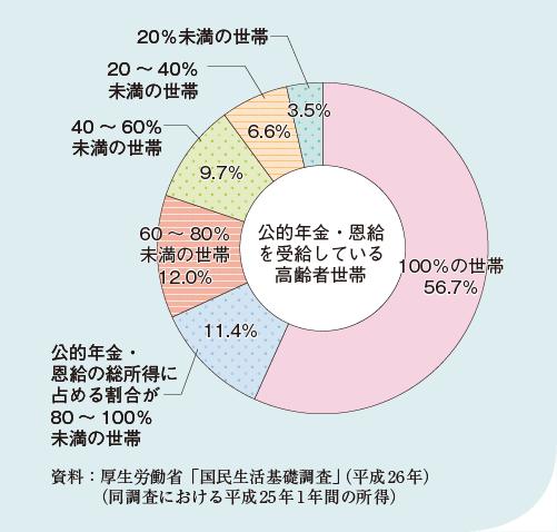 内閣府「高齢社会白書」(平成28年度版)