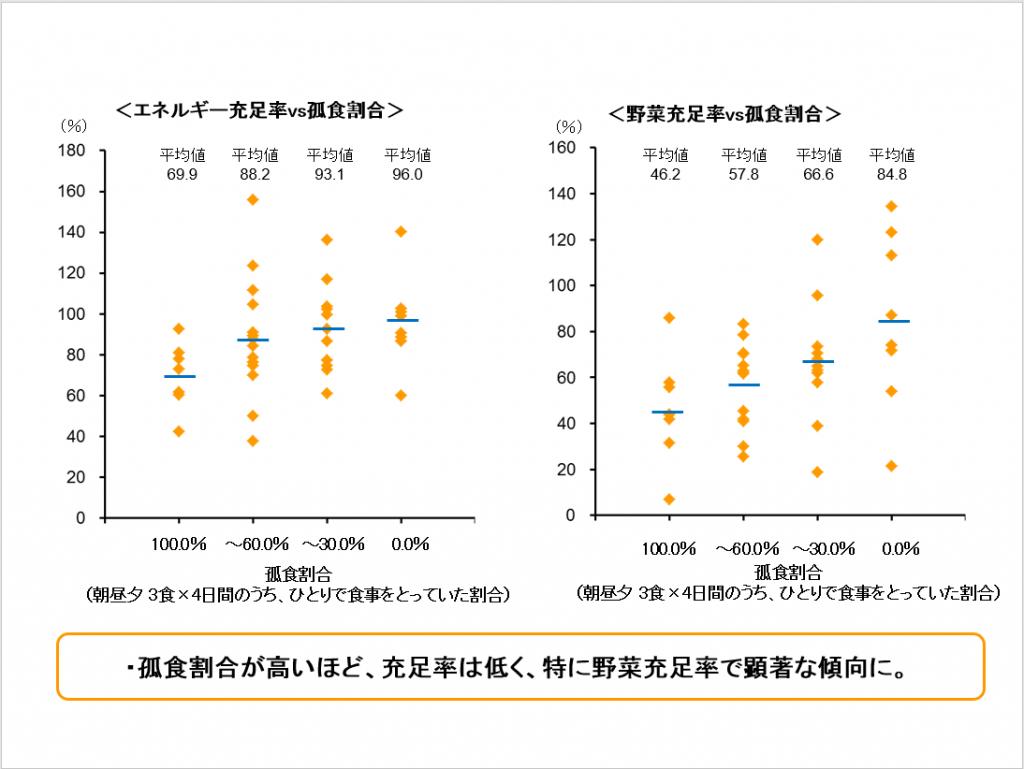 「シニア食事日記調査」調査結果 ~孤食割合との関連
