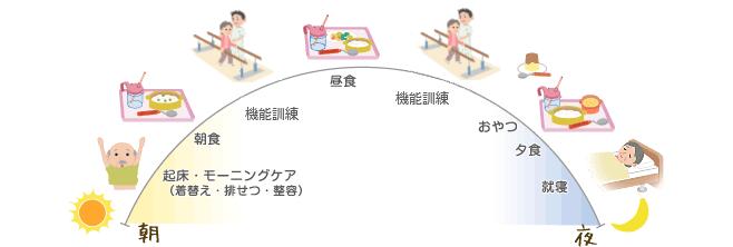 短期入所生活介護(ショートステイ)の1日(例)