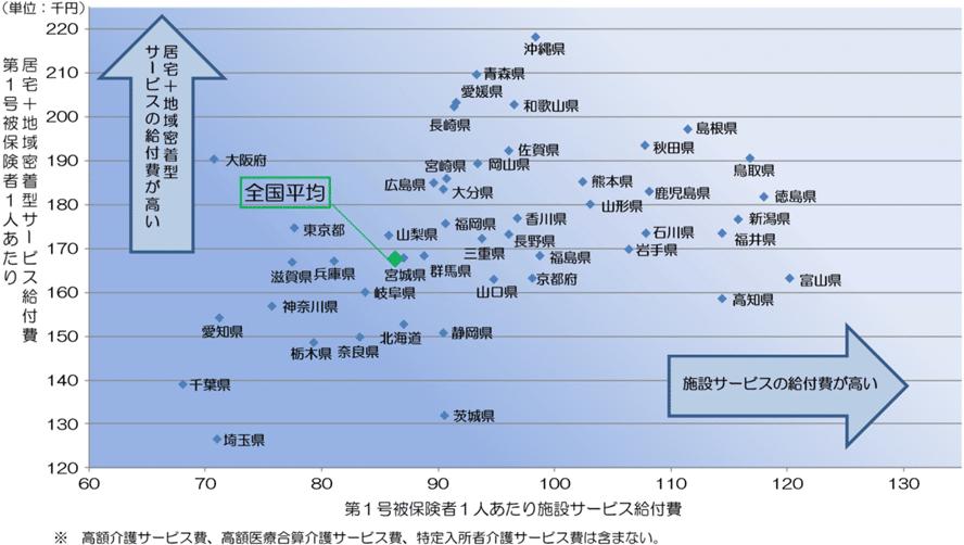 <図表3> 都道府県別の第1号被保険者1人当たり給付費