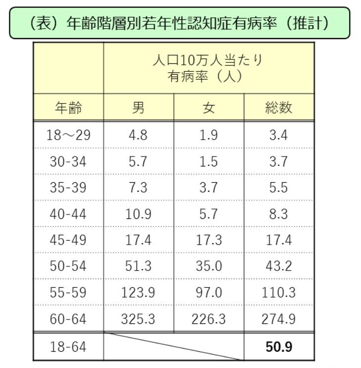 男女・年齢別の若年性認知症有症率