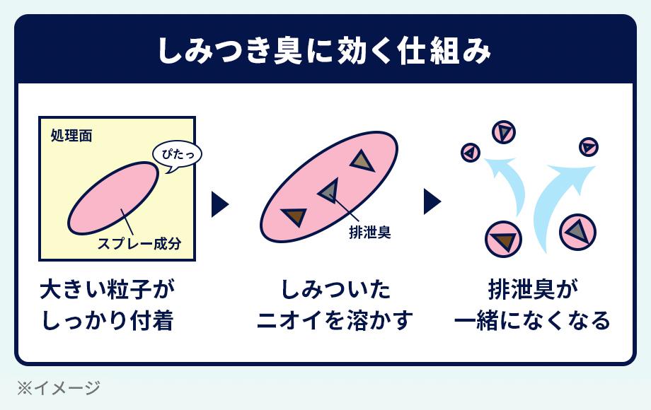 しみつき臭に効く仕組みの解説イメージ
