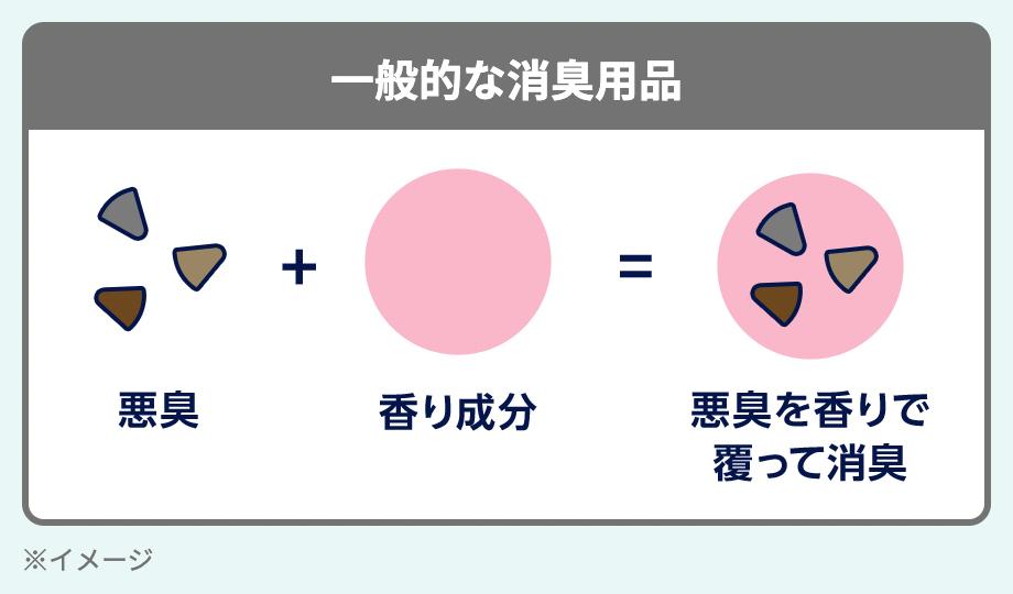 一般的な消臭用品の効果の説明図