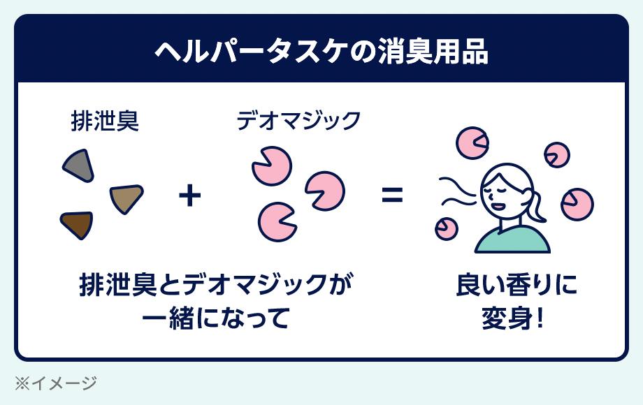 ヘルパータスケの効果の説明図