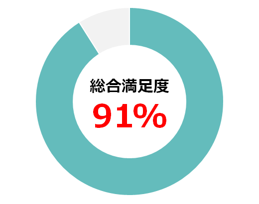 総合満足度のグラフ