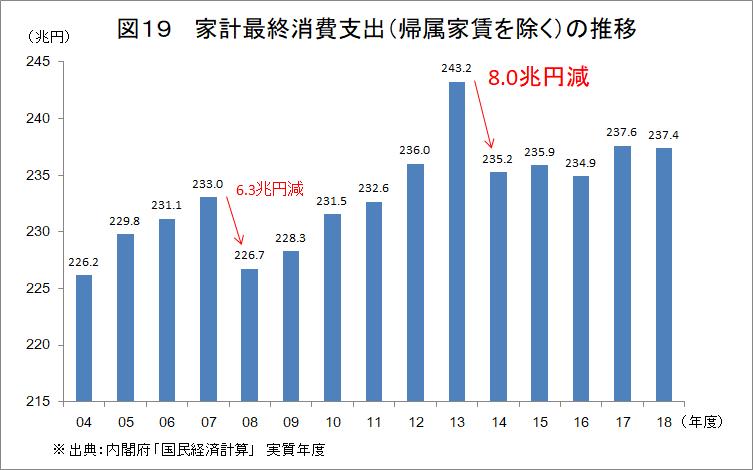 f:id:anti-tax-increase:20200209021348p:plain