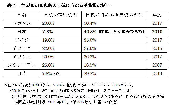 f:id:anti-tax-increase:20200505231917p:plain