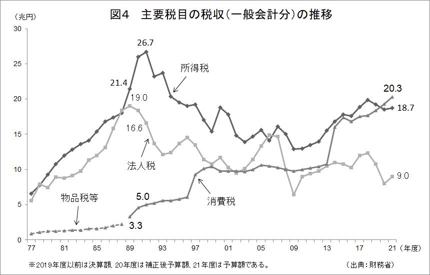 f:id:anti-tax-increase:20210725001504p:plain
