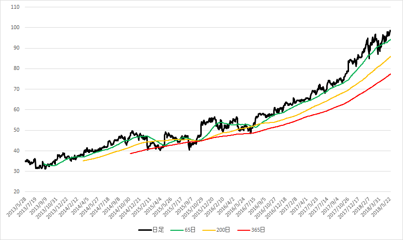 マイクロソフト チャート