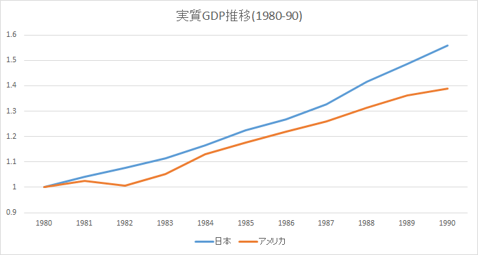 アメリカ 日本 GDP推移