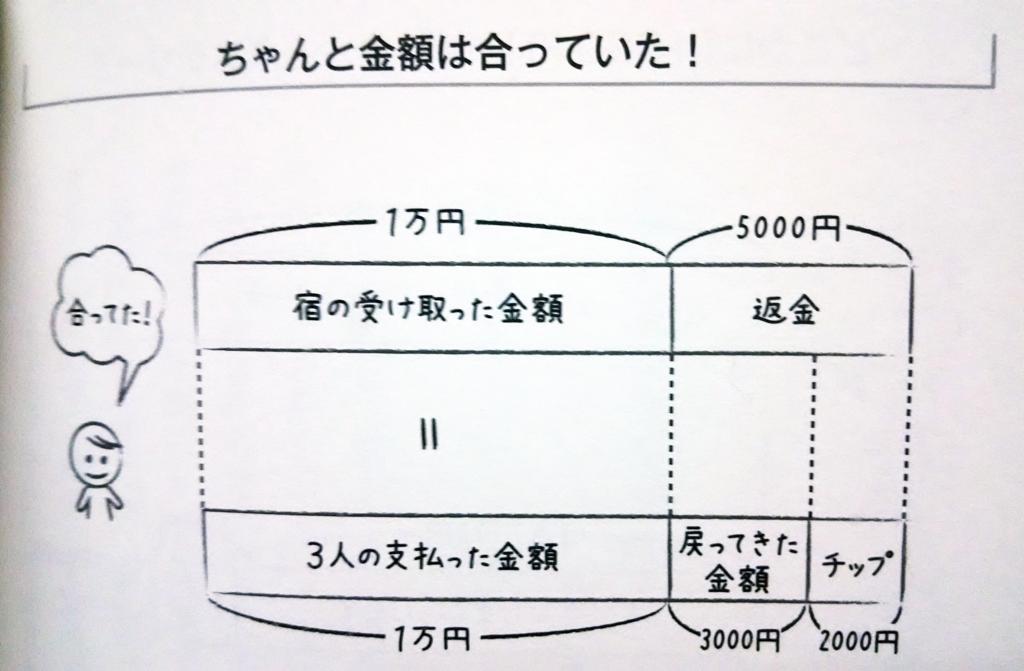 f:id:ao385:20160215003758p:plain