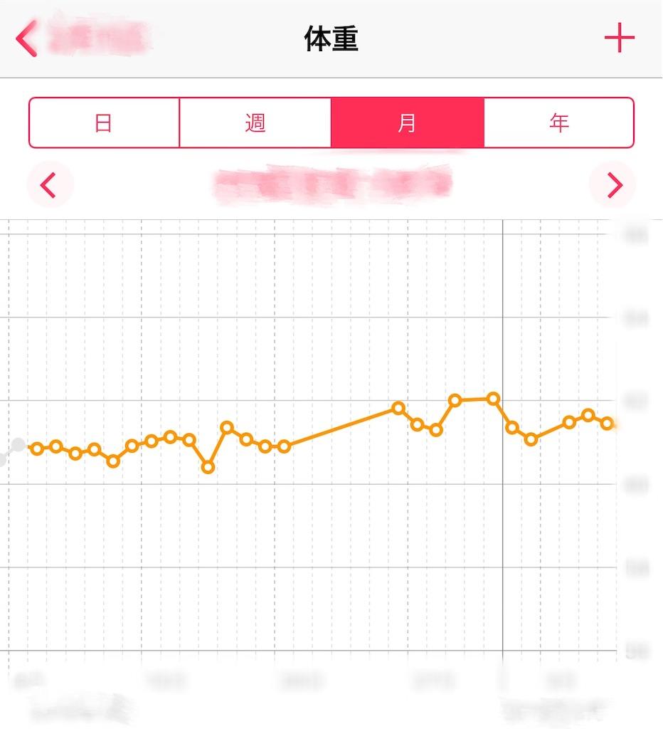 iOSのヘルスケアアプリに計測結果を連携