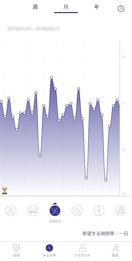 週、月、年単位で計測数値の推移を確認
