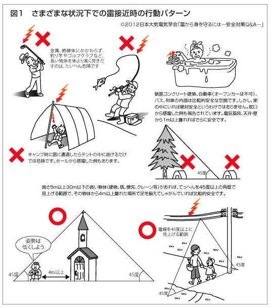 分かりやすい落雷の安全対策の写真