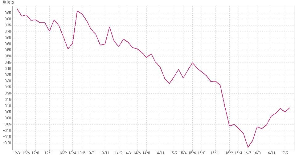 >国債の金利のチャート