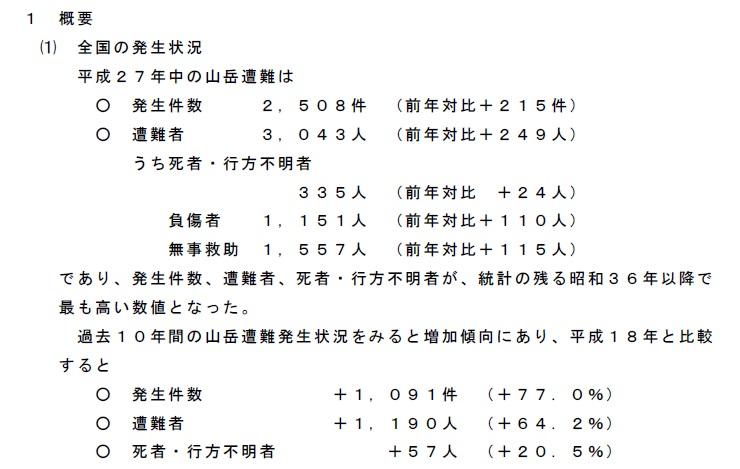 落石等による山岳事故資料