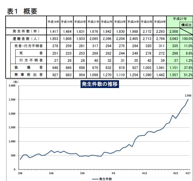 山岳事故の資料平成27年の統計