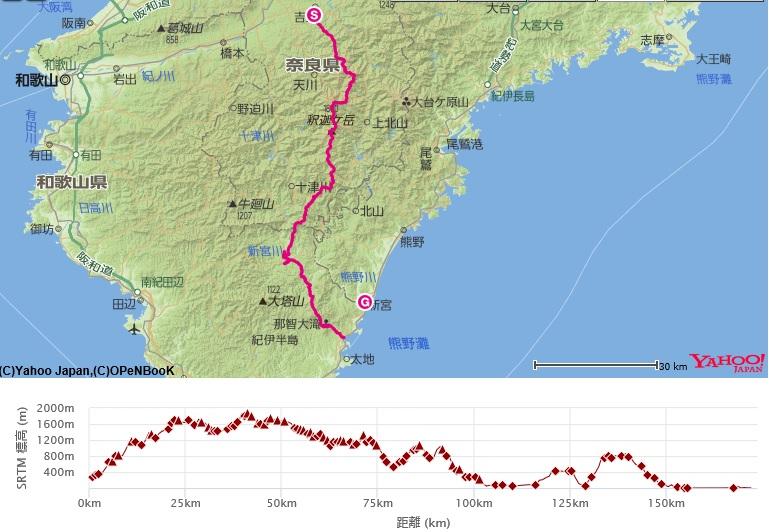 コース・標高差(21世紀の森~玉置山~熊野本宮大社~川湯温泉)