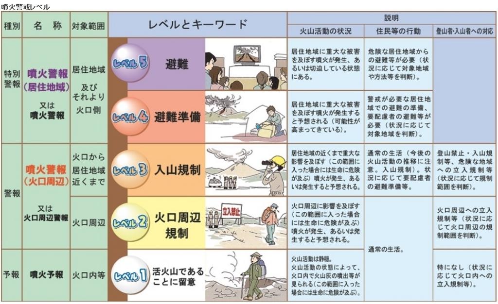 噴火警報レベル表
