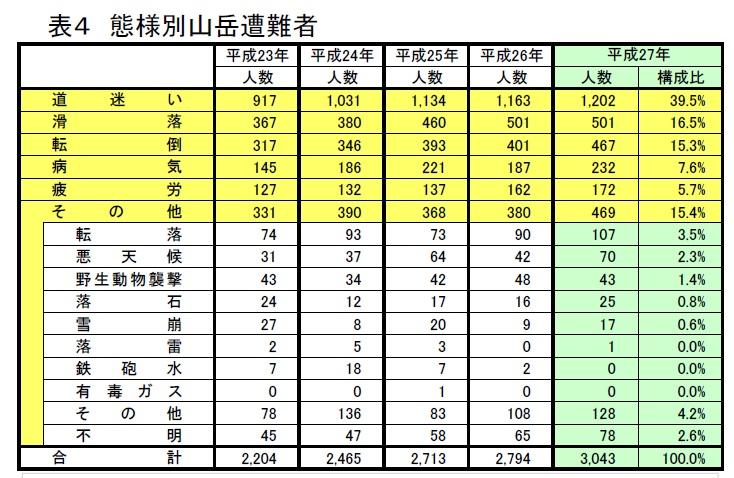 登山中の病気(突然死)の統計資料