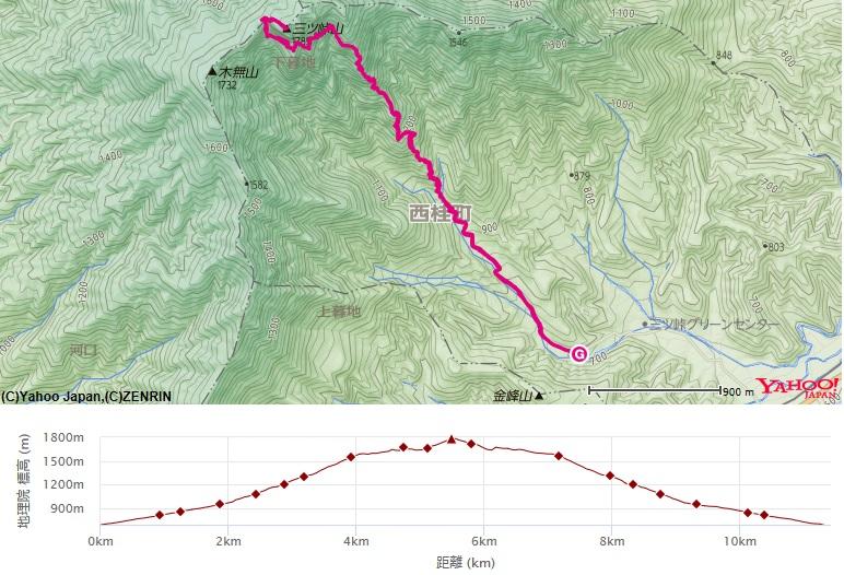 さくら公園駐車場から入山し、神鈴の滝~屏風岩~三ッ峠山へピストンした登山ルート