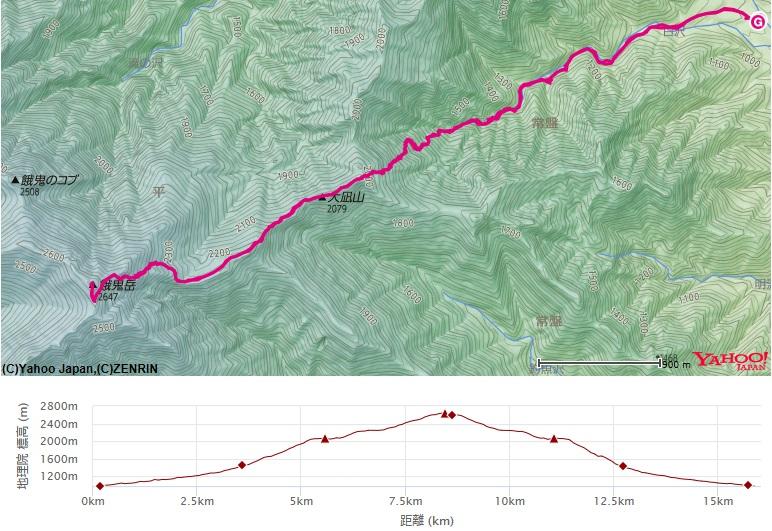 北アルプス餓鬼岳のコース・高低差