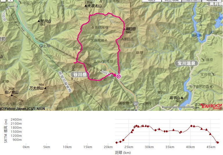 コース・高低差 (西黒尾根から谷川岳馬蹄形形)