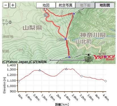コース・高低差・コースタイム(鉄砲木ノ頭・三国山)