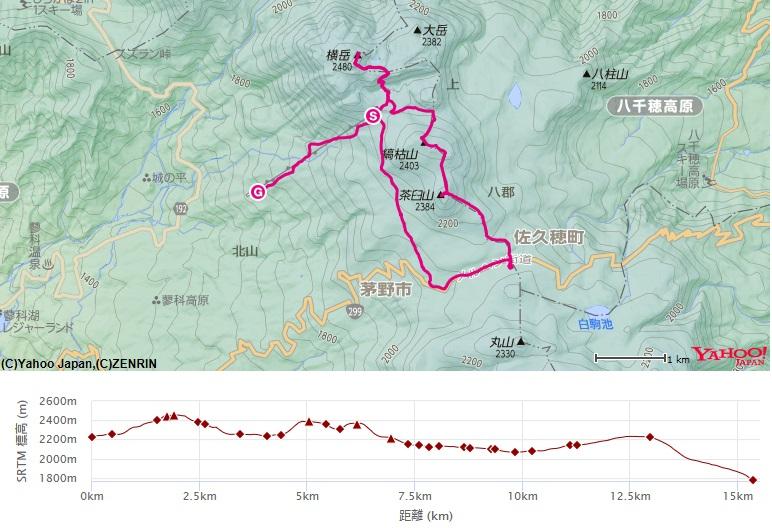 北横岳・縞枯山・茶臼山八ヶ岳スノートレッキングのコース・高低差