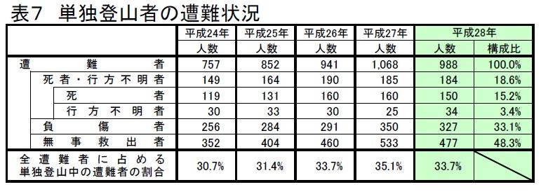 単独山行者の遭難事故数