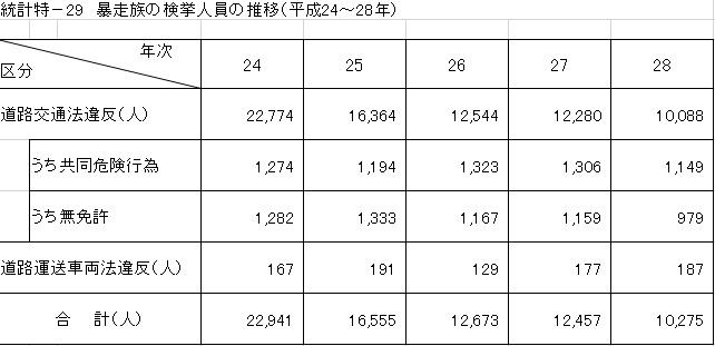 暴走族の検挙人数