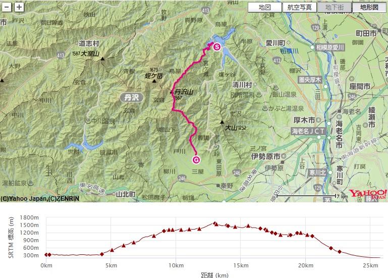 丹沢山・塔ノ岳・表尾根・二ノ塔尾根コース・標高差