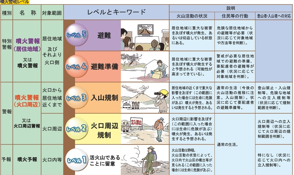 気象庁噴火警戒レベル一覧表
