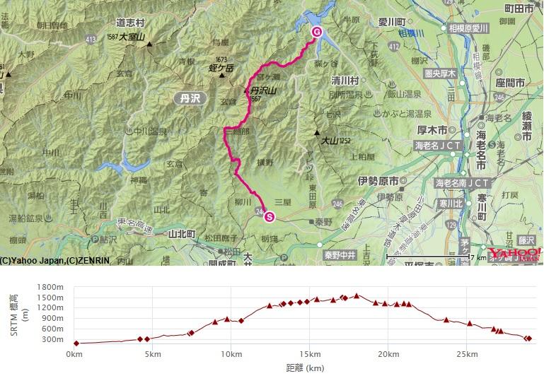 コース・標高差(塔ノ岳・丹沢山・丹沢三峰)