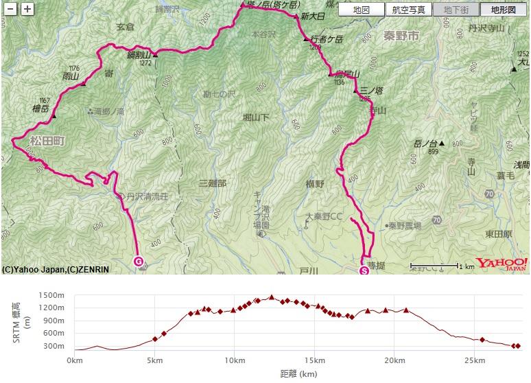 コース・標高差塔ノ岳、鍋割山、雨山、檜岳、伊勢沢ノ頭、寄