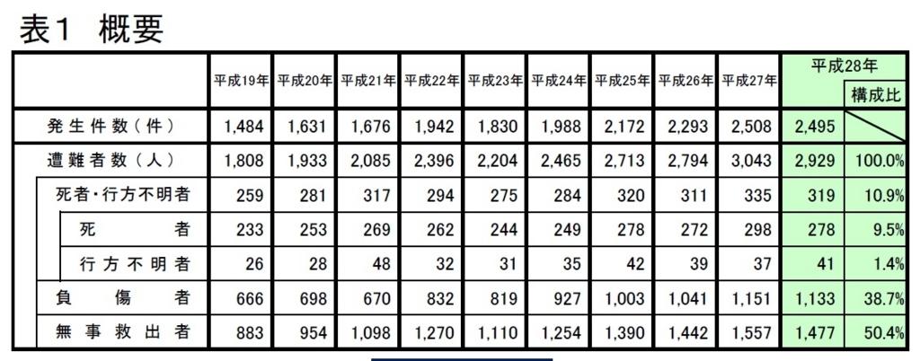山岳遭難事故による死者数