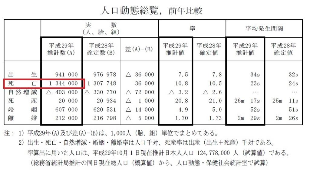 厚生労働省平成29年(2017)人口動態統計資料1年間の死亡数