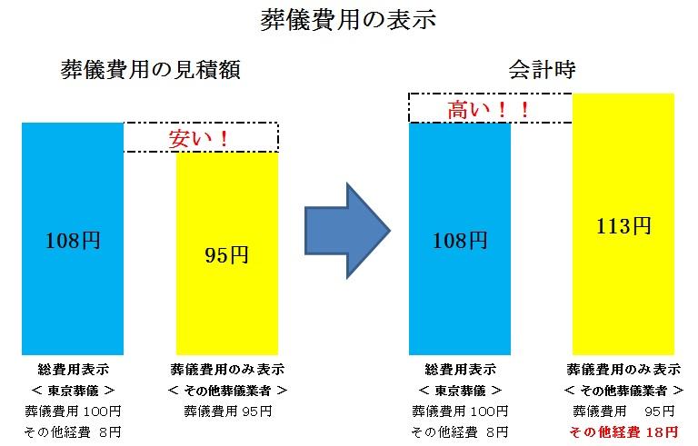 葬儀費用の値段比較のグラフ